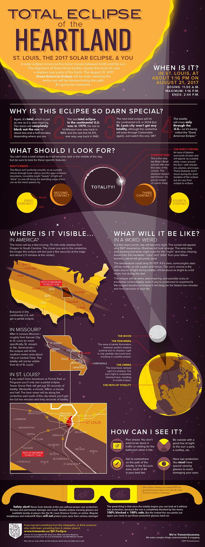 Total Eclipse of the Heartland: The 2017 Solar Eclipse
