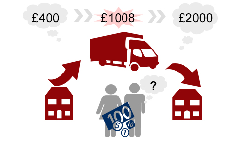 How Much Does A Removal Company Cost