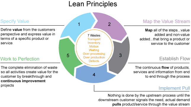 lean_principles.png