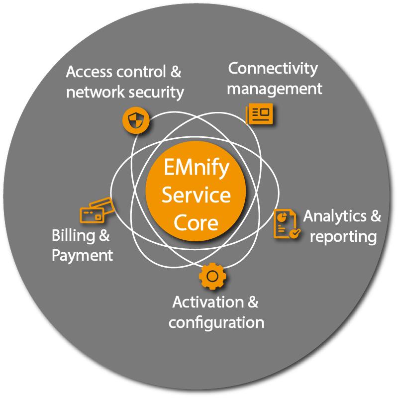 EMnify_Service_Core