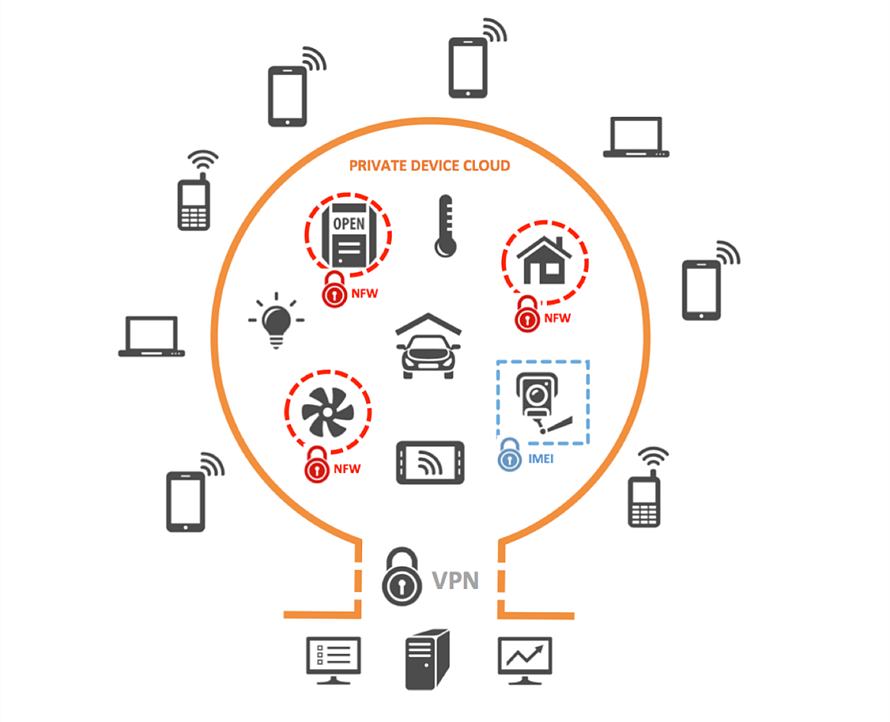 Enhance IoT Security & Optimize Data with a VPN