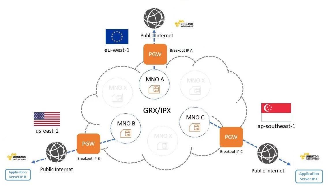 Enhanced Global Data Routing – EMnify Dynamic Regional Internet Breakout