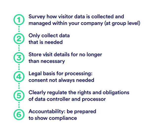 6-steps-GDPR-compliant-visitor-management