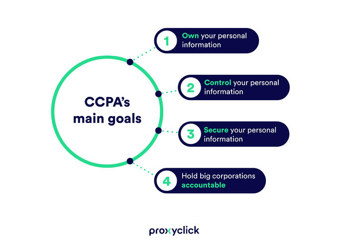 CCPA-goals-PROXYCLICK-regulatory-compliance