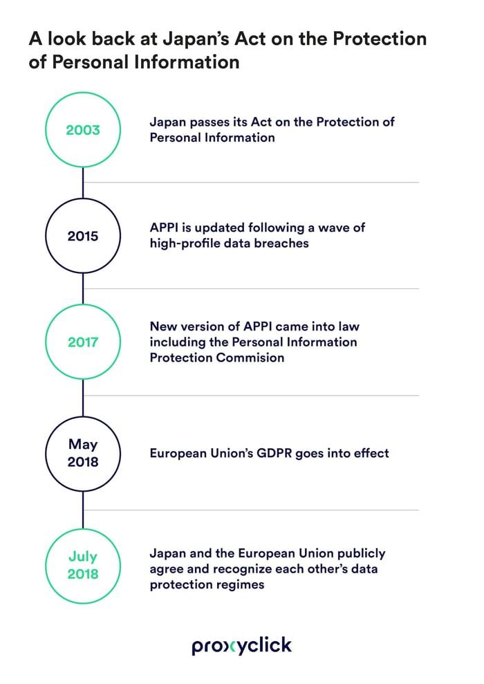 Japan_APPI-PROXYCLICK