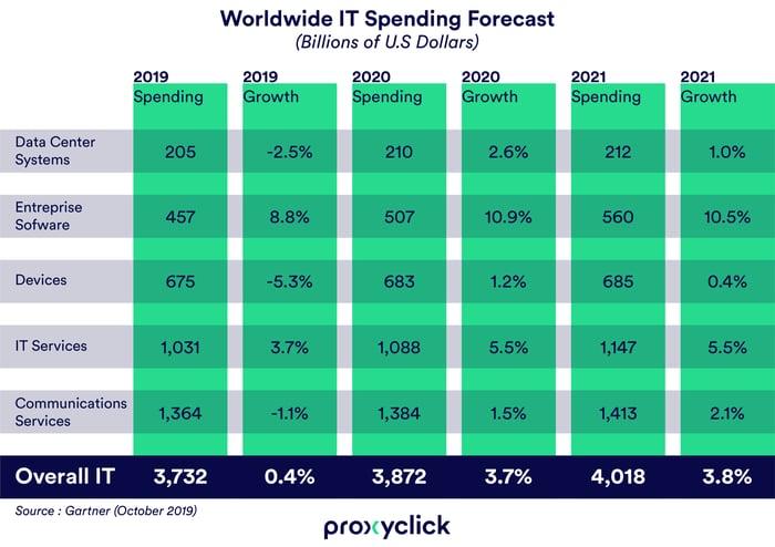 Worldwide_IT_Spending_Forecast-sign-in-app-guide
