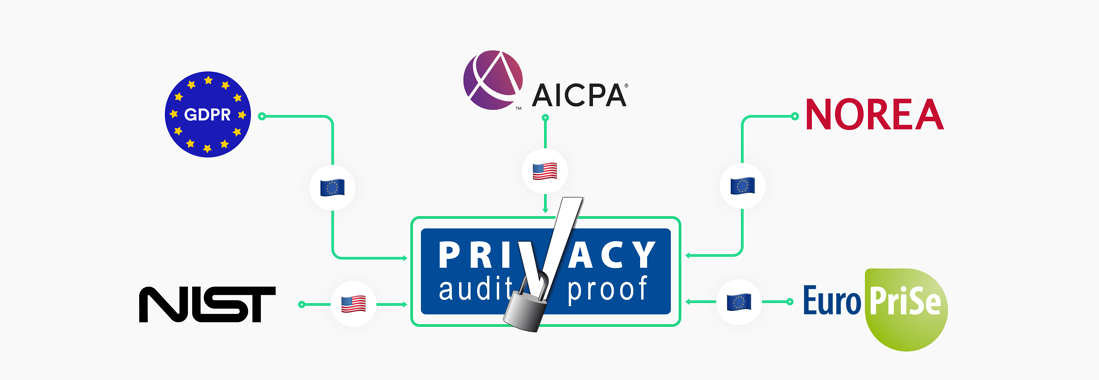 ISAE Type I Privacy Attestation Proxyclick