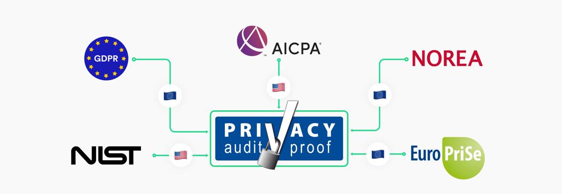 ISAE Type I Privacy Attestation Proxyclick