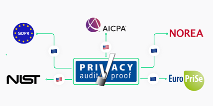 ISAE Type I Privacy Attestation Privacy Control Framework Proxyclick