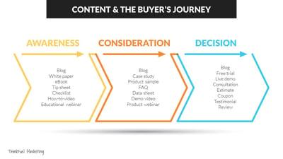 Content in buyer's journey