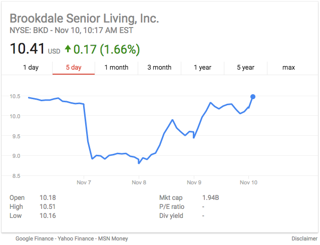 Brookdale Senior Living Share Price