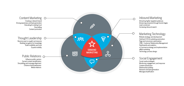 demand-marketing-integration.png