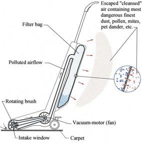 vacuum motor diagram
