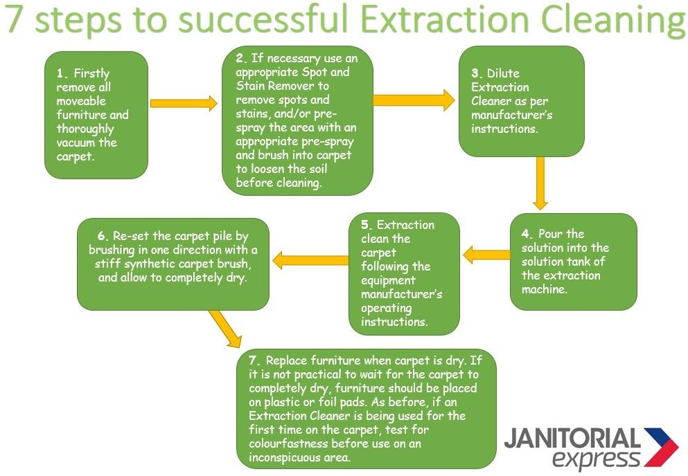 7 Steps to keep water clean