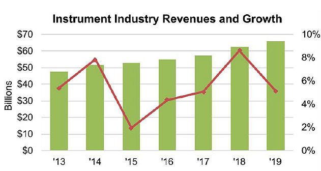 Industry forecast for analytical instruments market in 2019