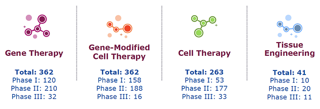 State of the Industry – Cell and Gene Therapy