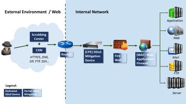 DDoS-Set-Up