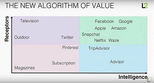 The New Algorithm of Value