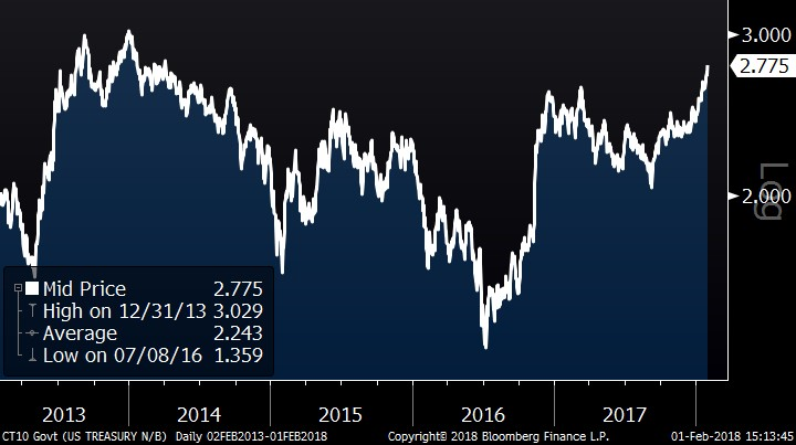 10 – Year U.S Treasury Rate (5 years)