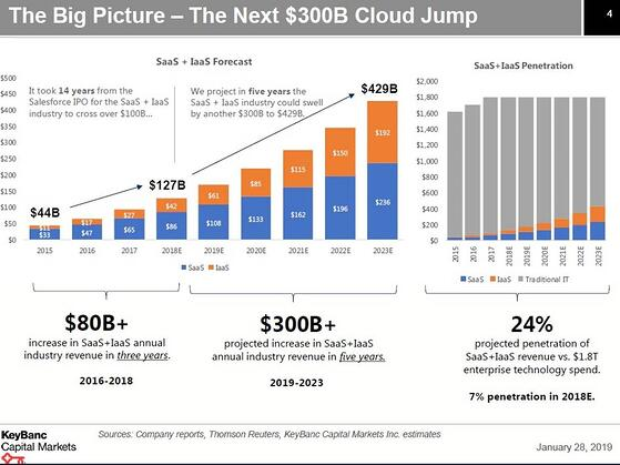 The Big Picture - The Next $300b cloud jump