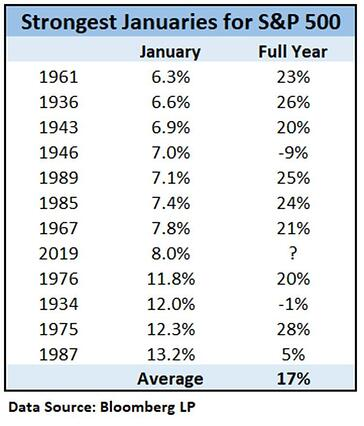 Strongest Januaries for S&P 500