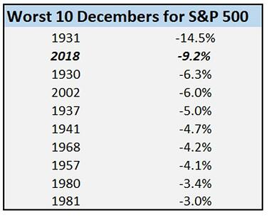 Worst Decembers for S&P 500