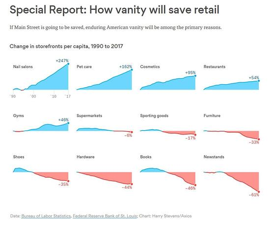 Special Report Chart: How Vanity Will Save Retail