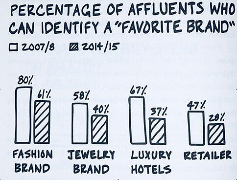 """Percentage of affluents who can identify a """"favorite brand"""" chart"""