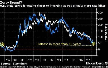 US Yield Curve Flattest more than 10 years