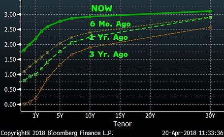 Yield Curve Changes (Three Years)