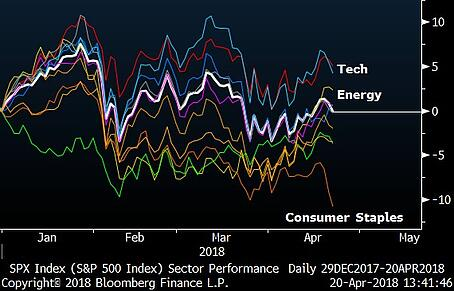 Sector Performance (% Year-to-Date)