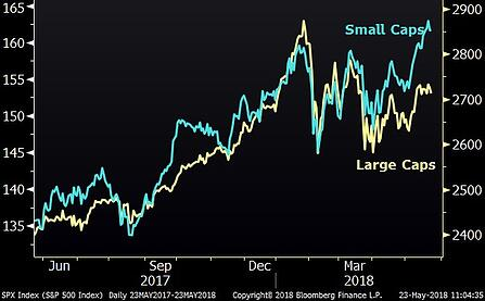 Divergence Between Small and Large Cap stocks