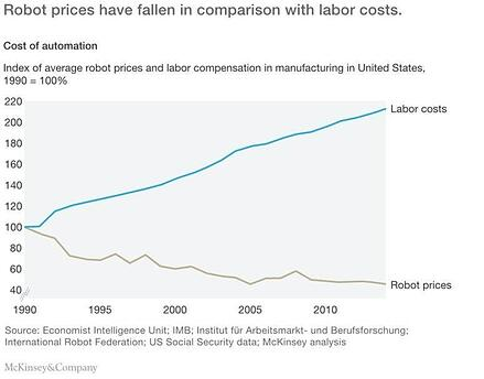 Robot prices have fallen in comparison with labor costs.