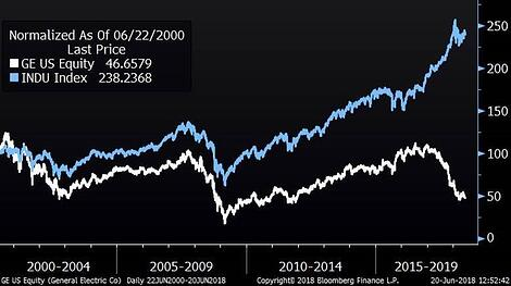 GE Versus Dow Jones Industrial Average (Since 2000)