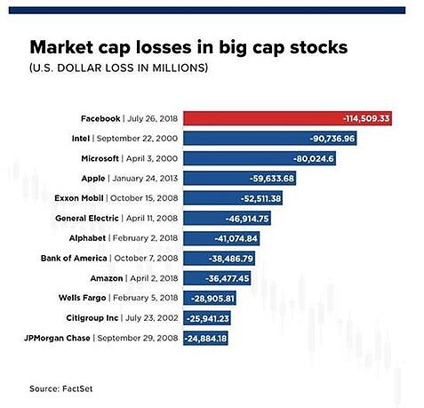 Market cap losses in big cap stocks