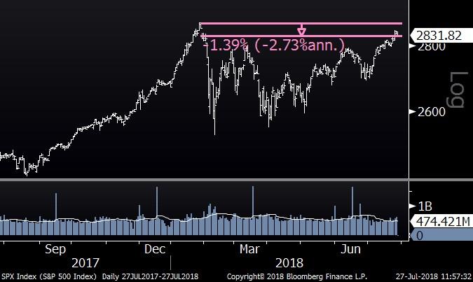 S&P 500 (One Year)