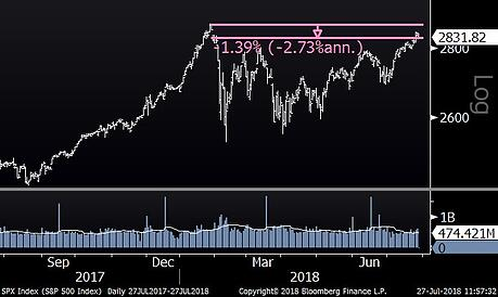 S&P 500 (One Year)