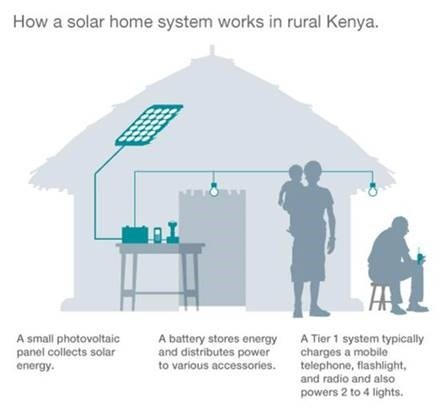 How a solar home system works in rural Kenya