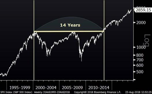 S&P 500 (25 Years)