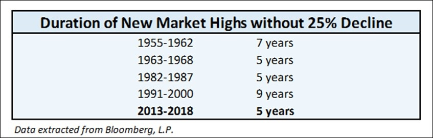 Duration of New Market Highs without 25% Decline