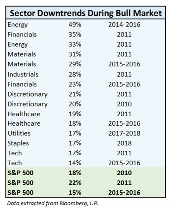 Sector During Downtrends Bull Market