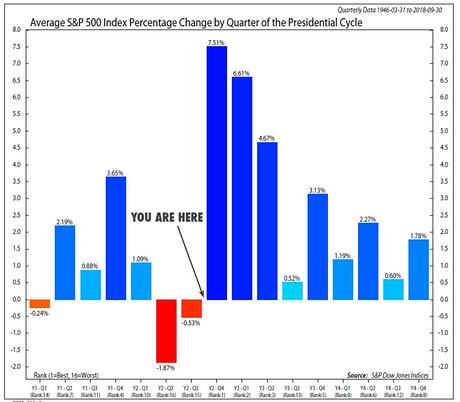 Average S&P 500 Index Percentage by Quarter of the Presidential Cycle