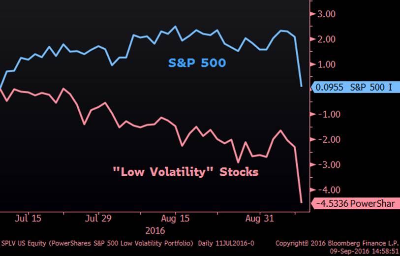 """Low Volatility"" Stocks Versus the Market (Since Low in Interest Rates)"