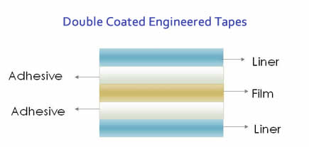 Double-coated-stack-diagram.jpg