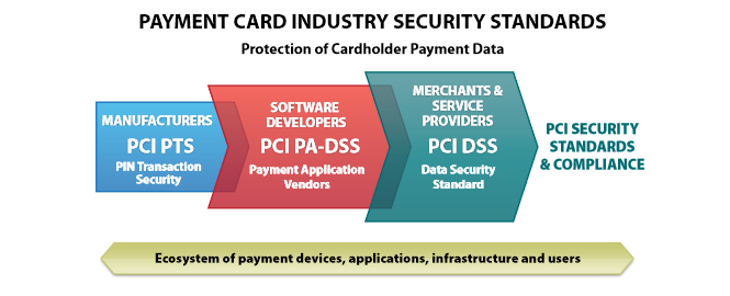 PCI-DSS Compliance: A New Business Standard