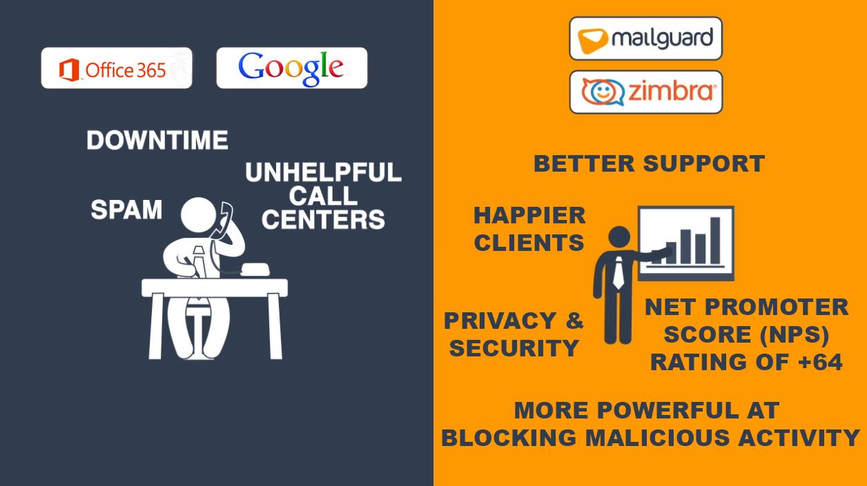 Zimbra vs  Office 365 vs  Google