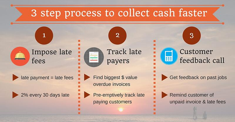 3 step process to collect invoice payments faster