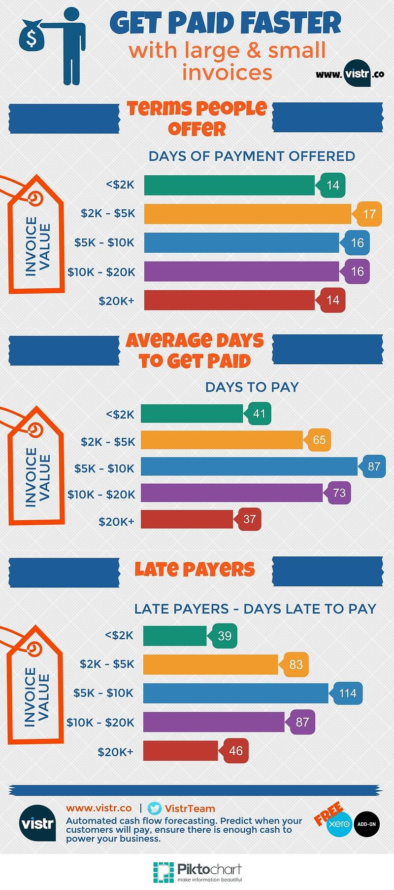 Bundling or splitting invoices to get paid faster