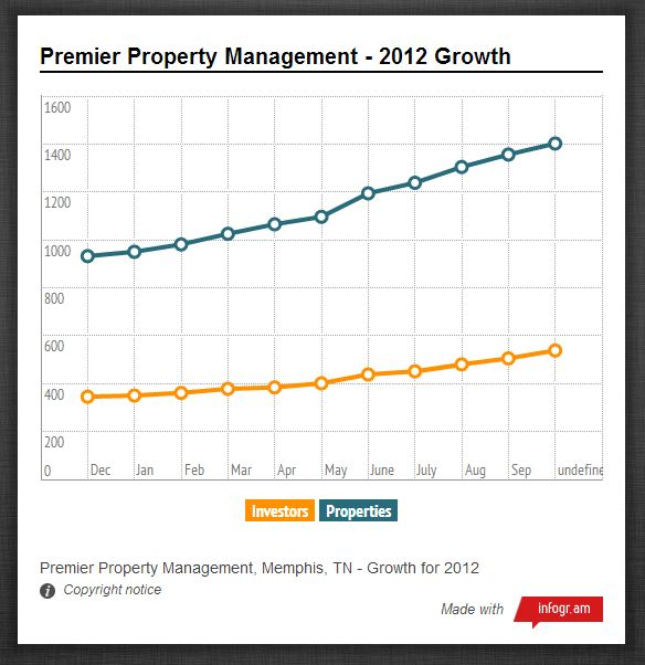 Premier Property Management In Memphis Tn