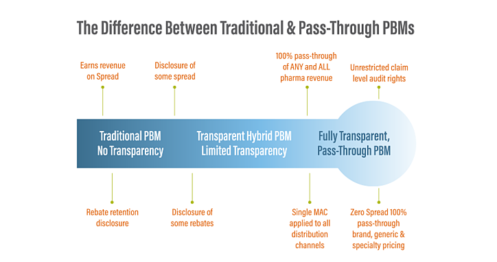 Transparency Difference_Trad_Pass_Through